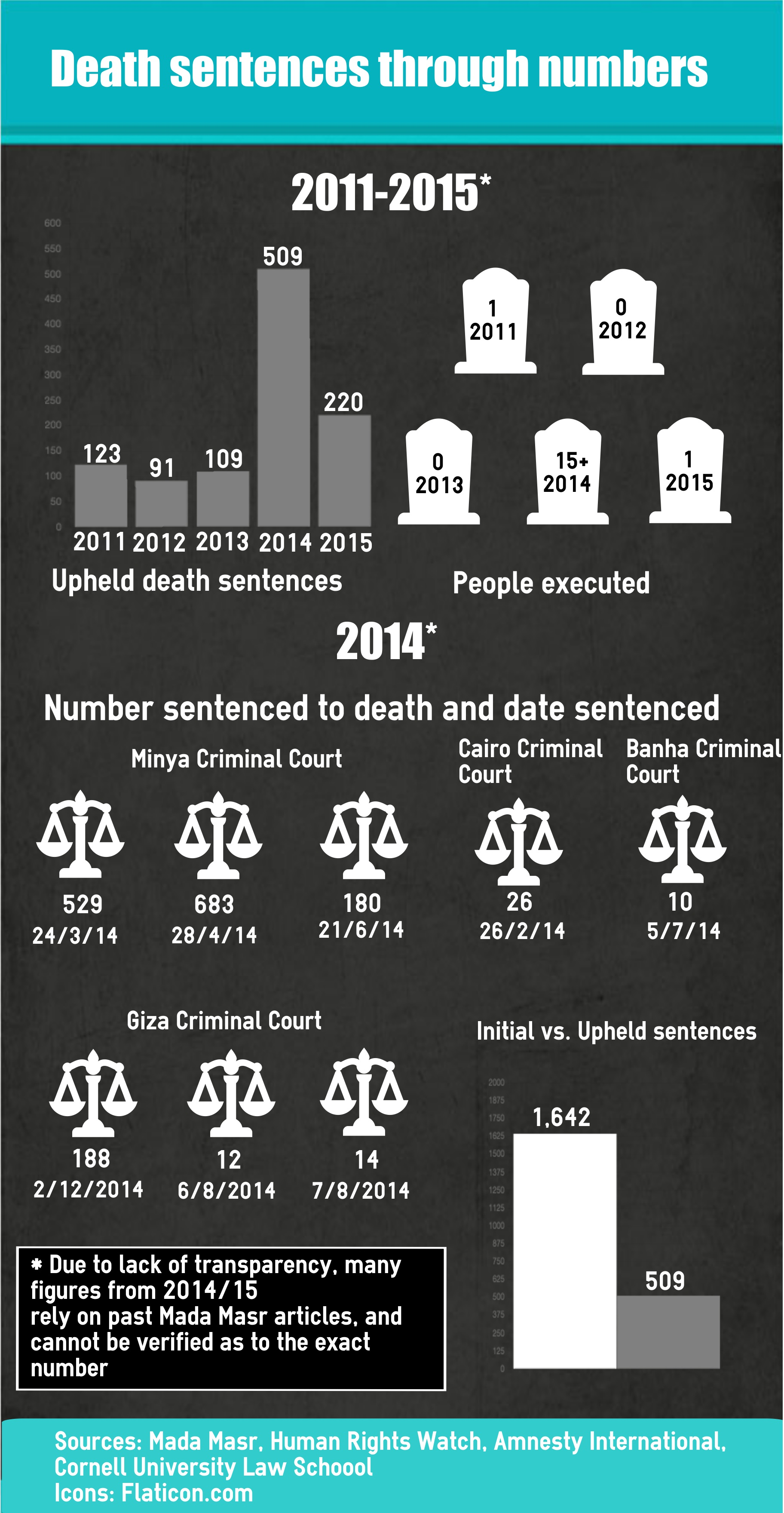 Death penalty statistics