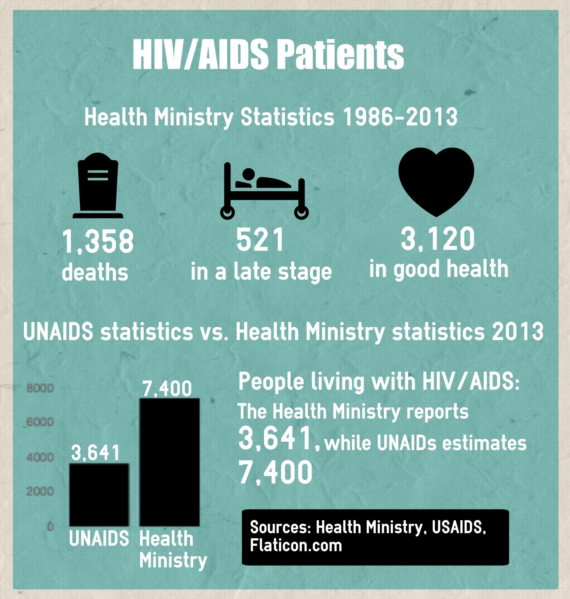 HIV/AIDS patients