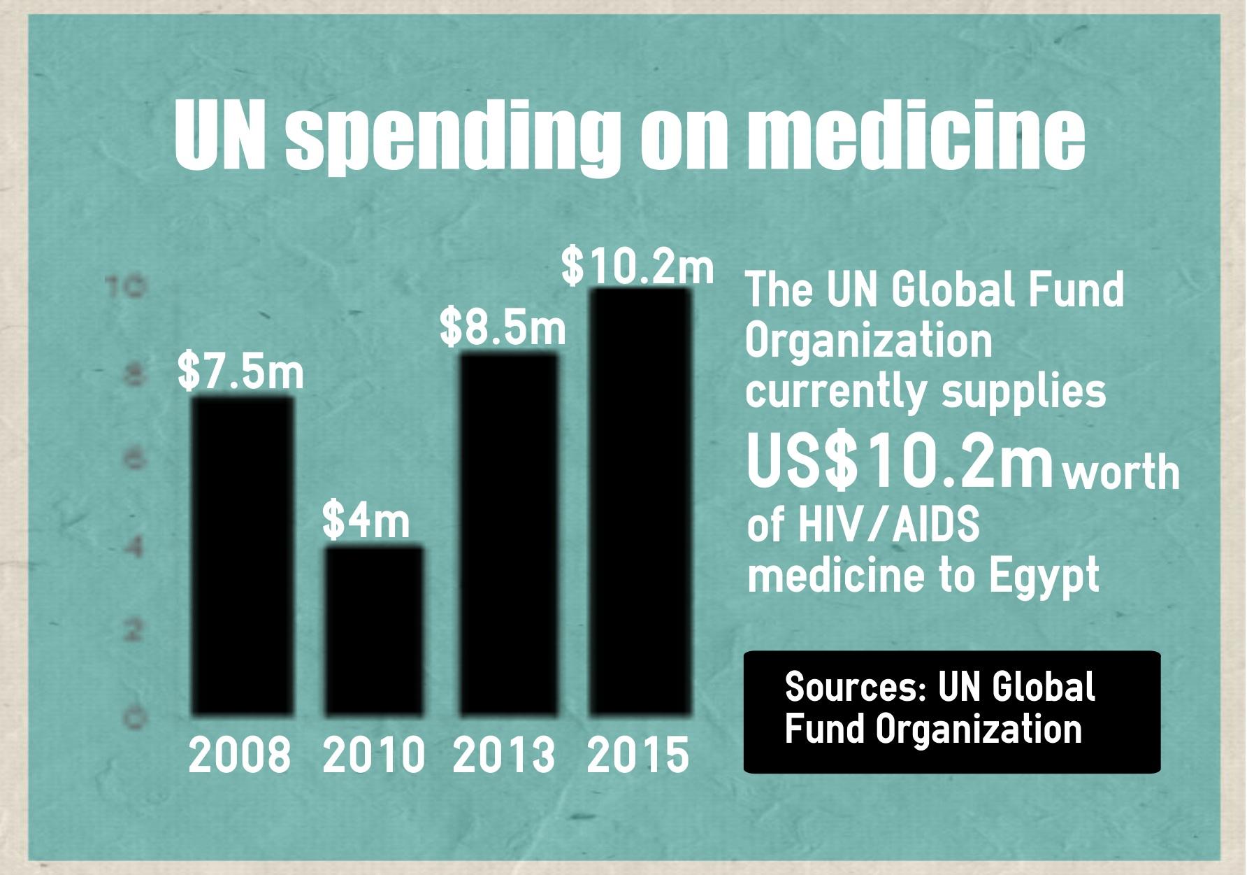 UN spending on HIV/AIDS