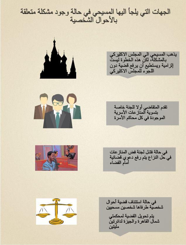 الجهات التي يلجأ إليها المسيحي في حالة وجود مشكلة متعلقة بالأحوال الشخصية