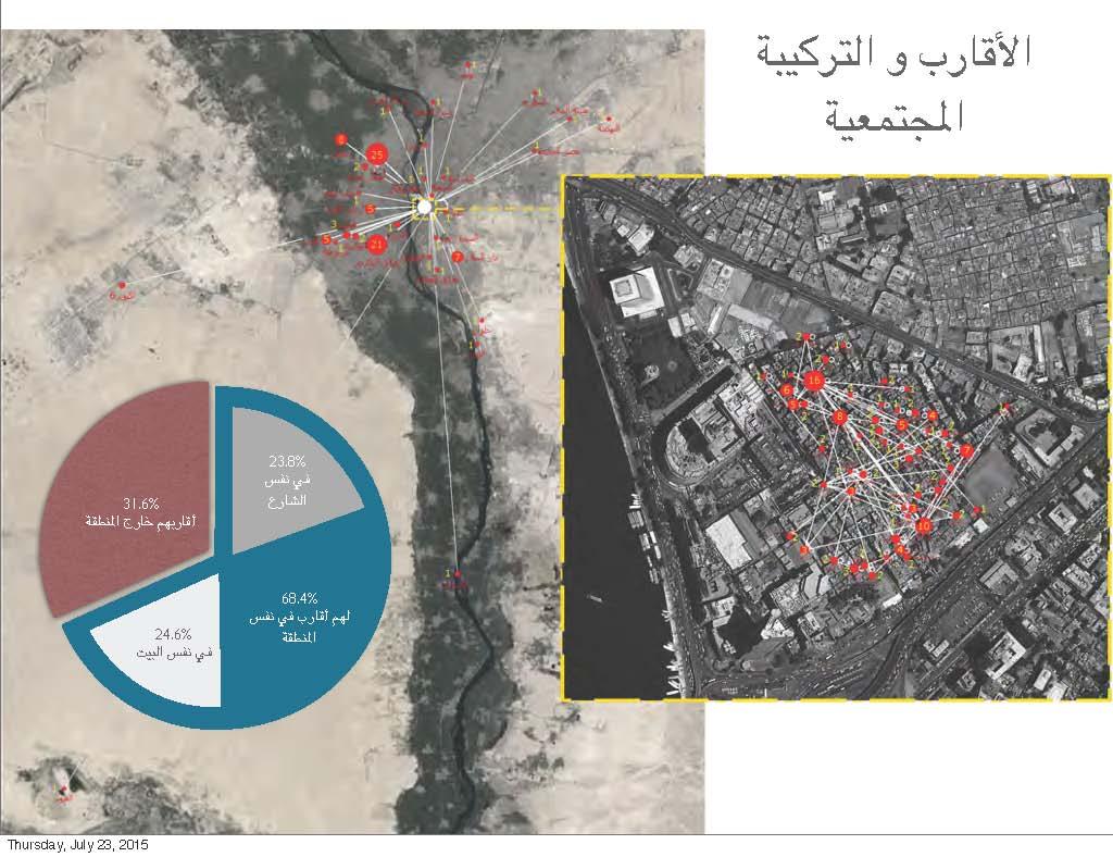 رسم توضيحي للعلاقات الاجتماعية لسكان مثلث ماسبيرو.jpg
