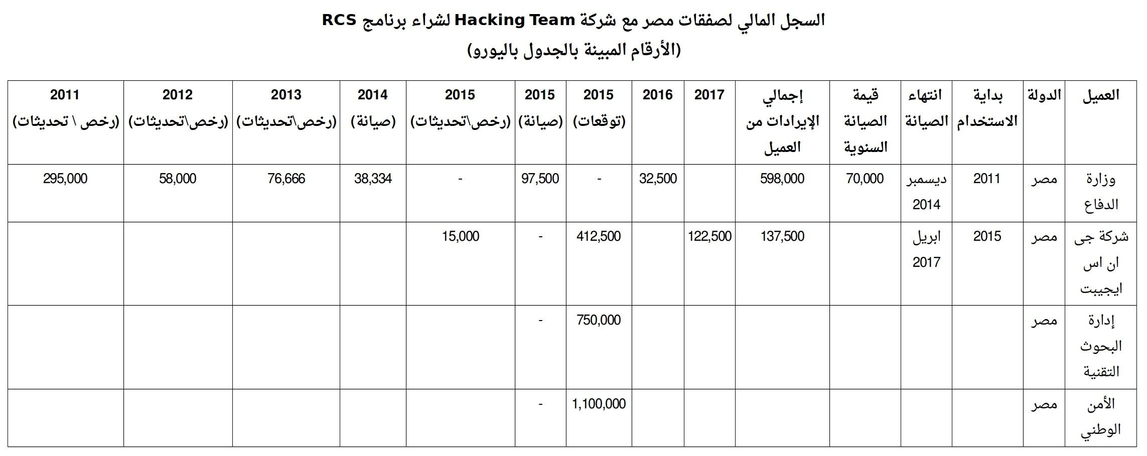 السجل المالي لصفقات مصر مع الشركة