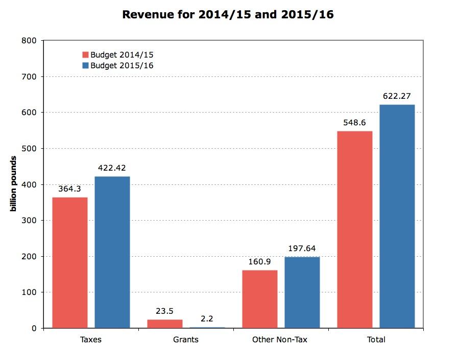 Revenue 2014/15 & 2015/16