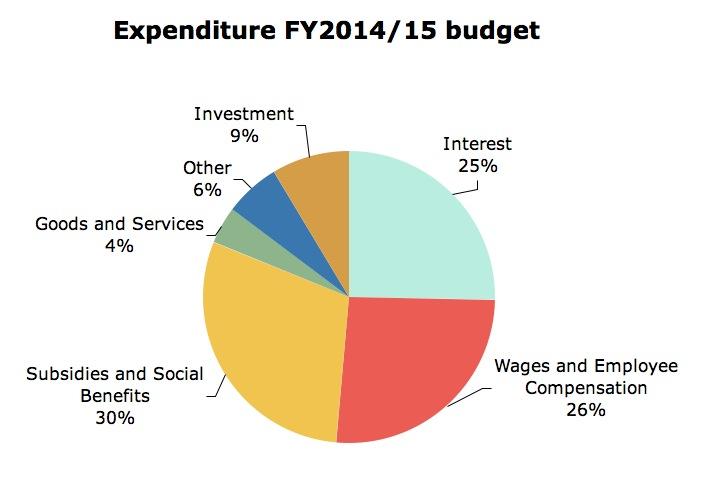 Spending 2014/15