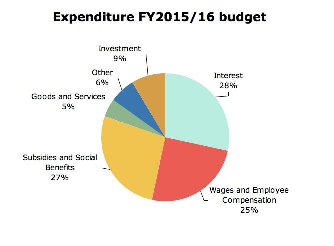 Expenditure 2015/16
