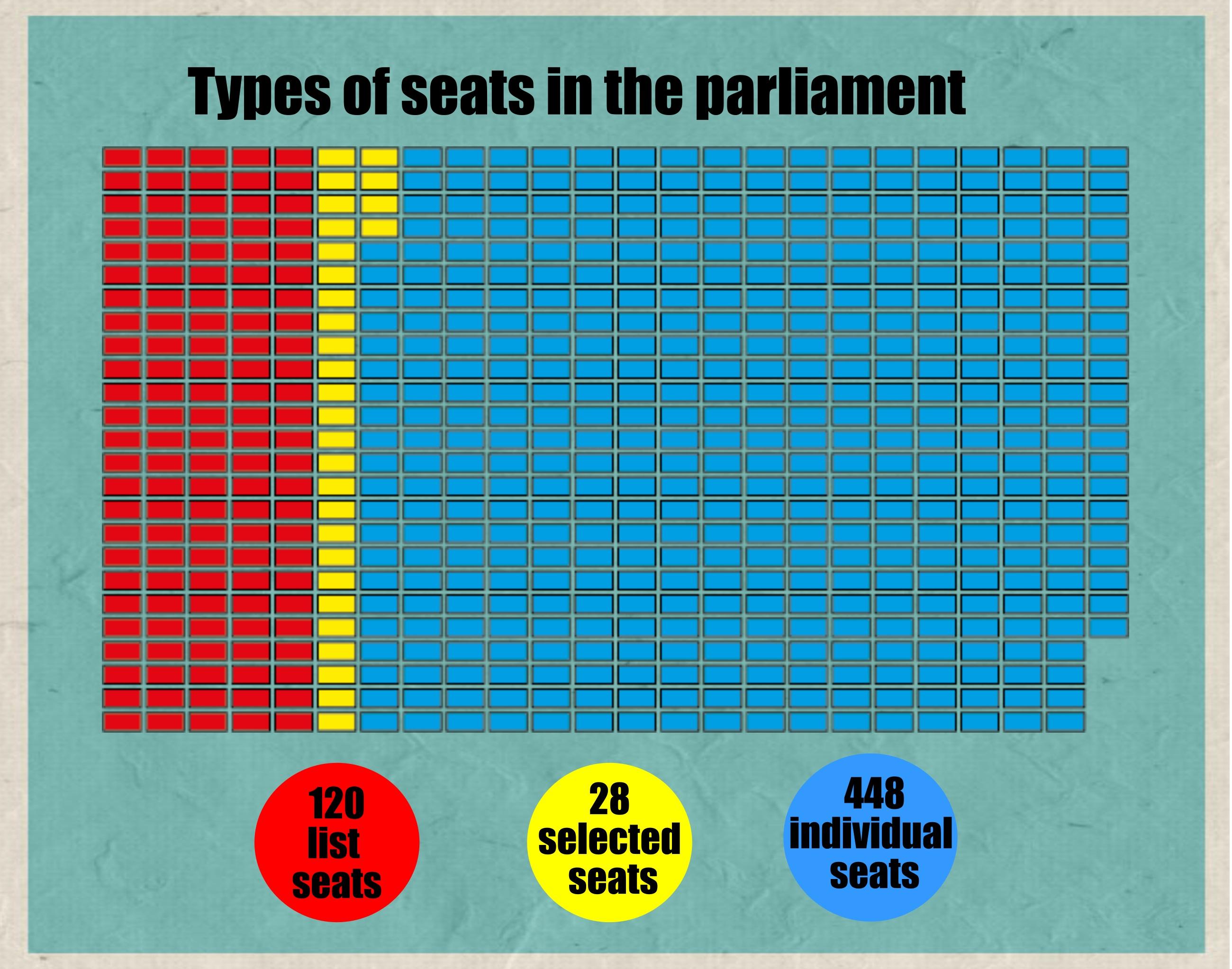 Parliamentary Makeup Graph 2015
