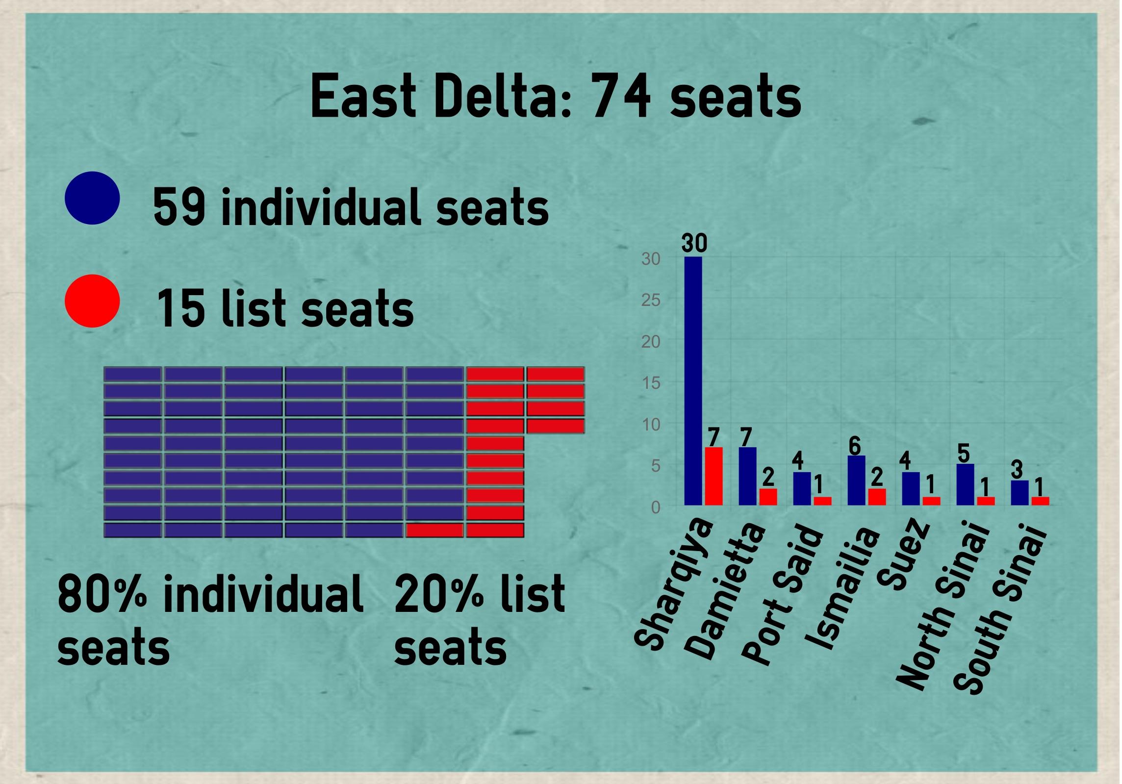 East Delta parliament seats 2015