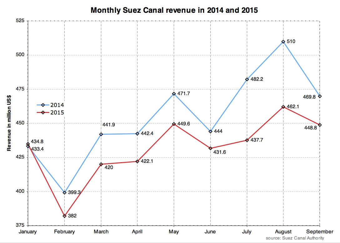 Suez Canal revenue graph