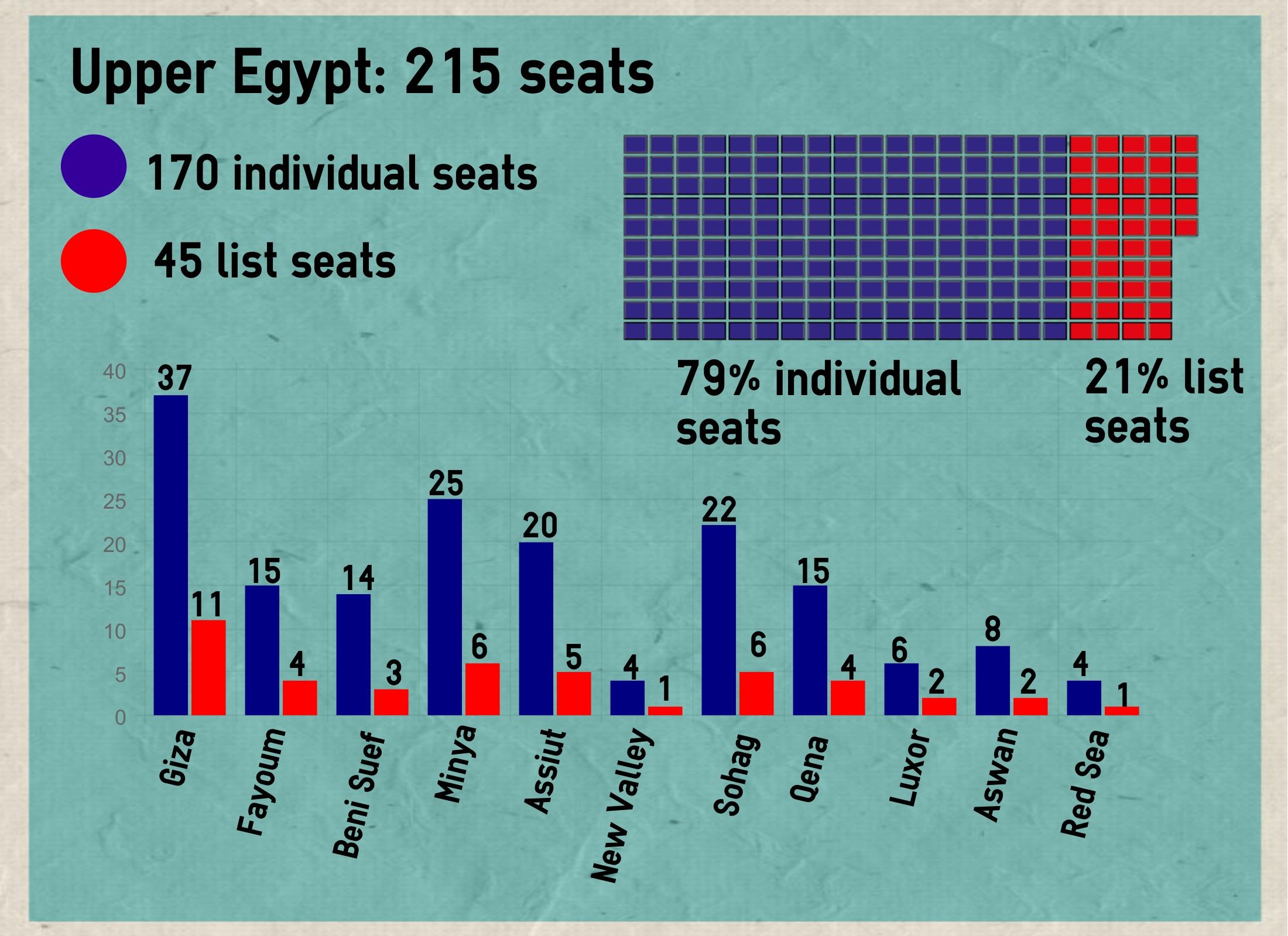 Upper Egypt parliament seats 2015