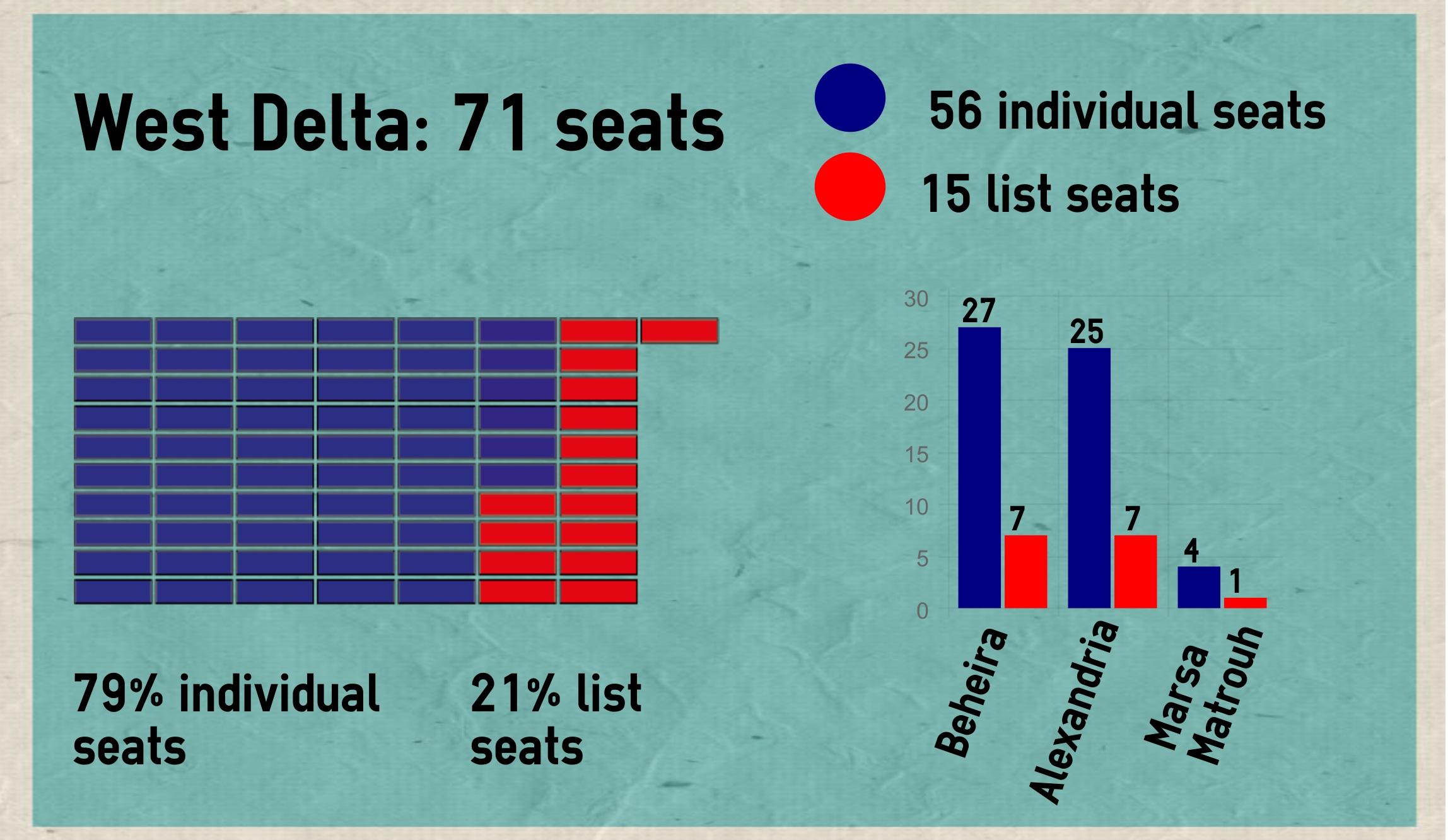 West Delta parliament seats 2015