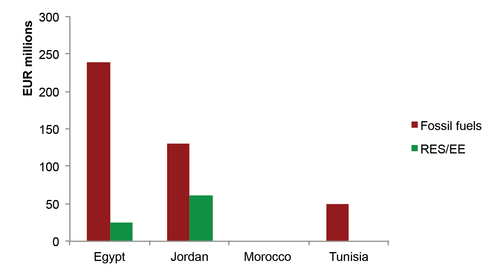EBRD financing for renewables and energy efficiency versus fossil fuels by country, 2012-2014