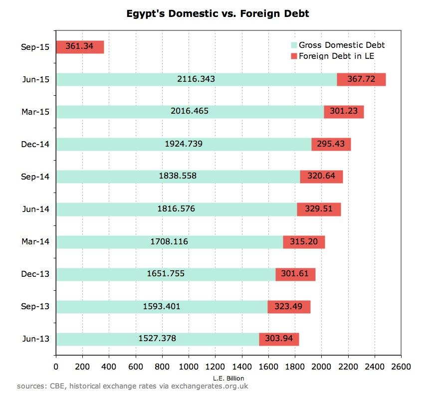Domestic vs Foreign Debt.JPG