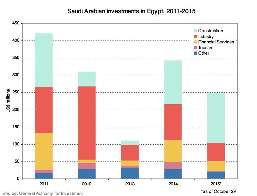 Saudi investment graph.JPG