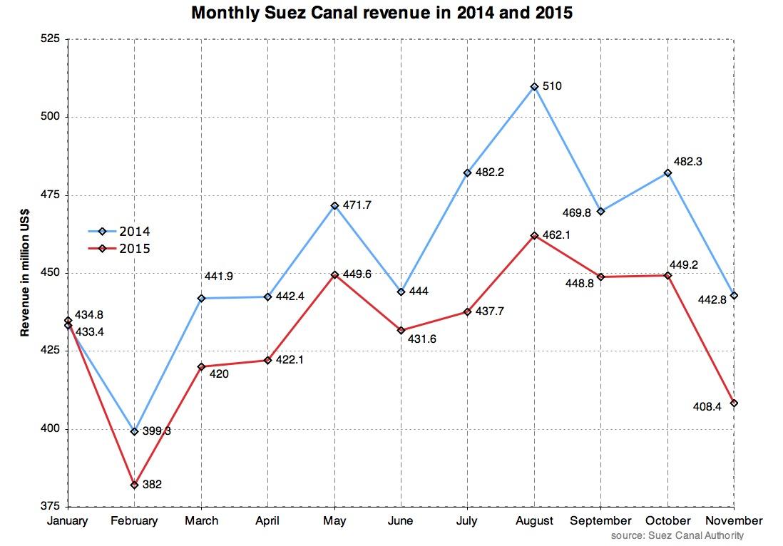 Suez Canal revenue November.JPG