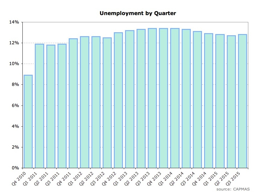 Unemployment by quarter.JPG