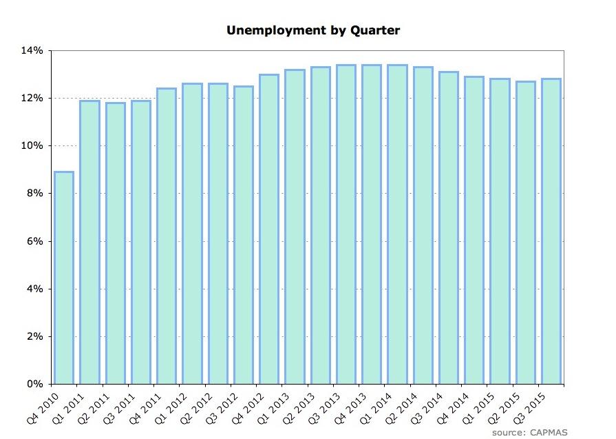 Unemployment by quarter.JPG