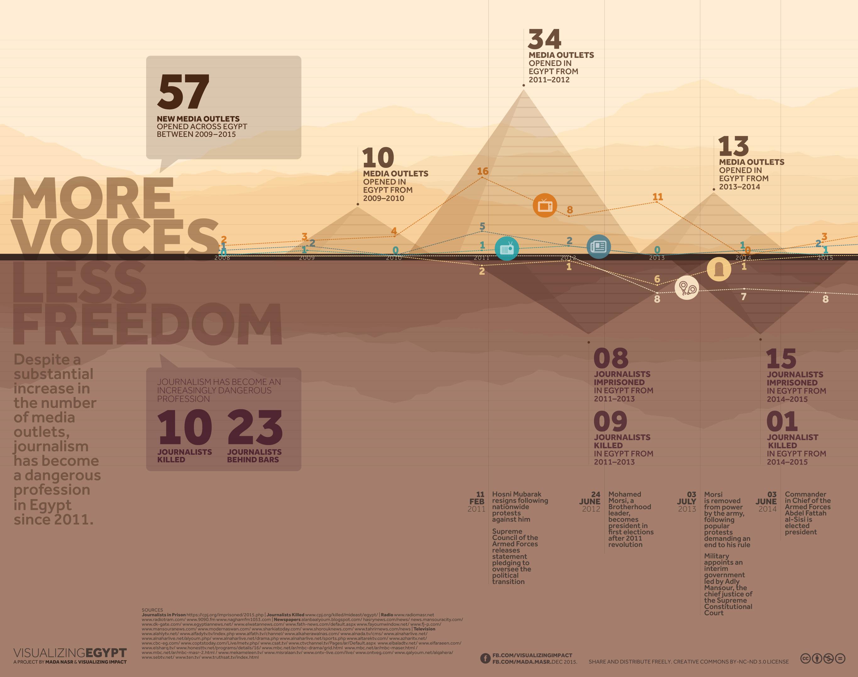 Press freedom infographic