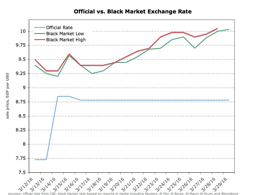 chart black vs official market.JPG