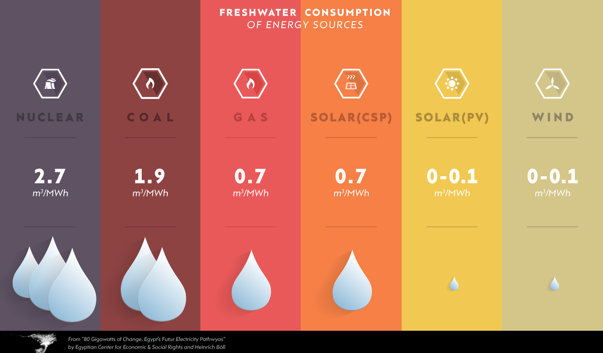 Fresh water consumption