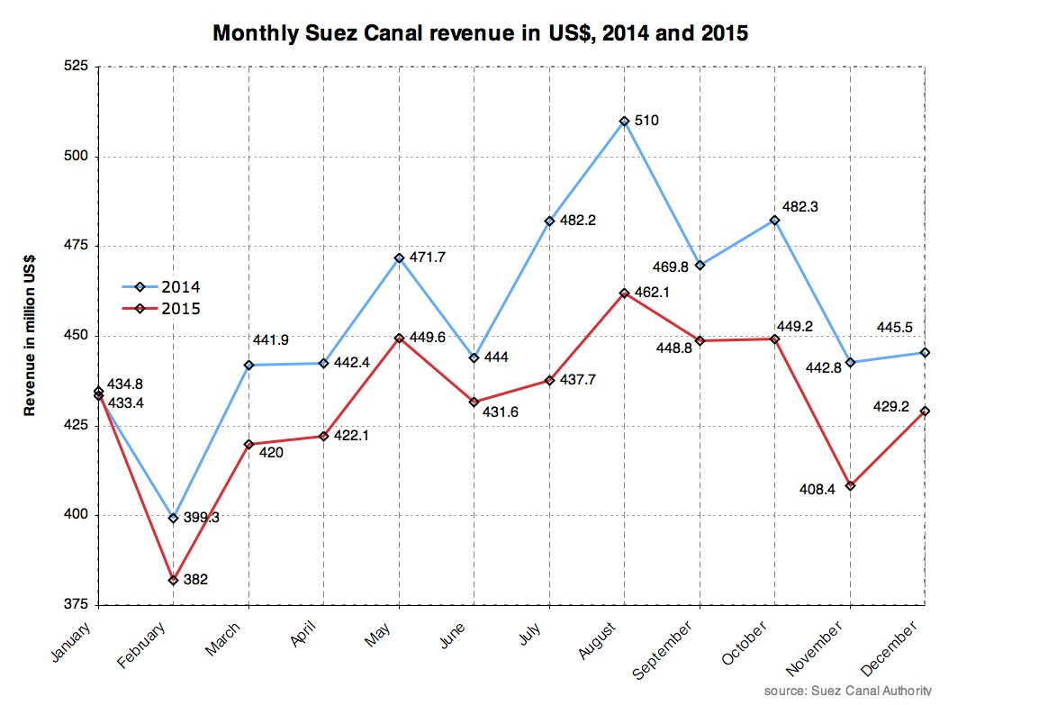 Monthly revenue in $.JPG