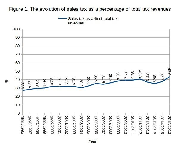 Evolution of sales tax revenue