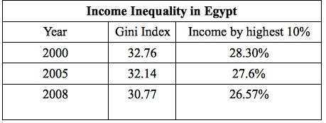 Income inequality in Egypt