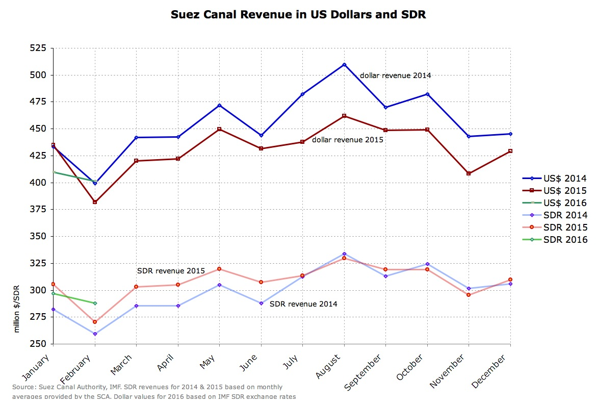 revenue $ vs SDR.JPG