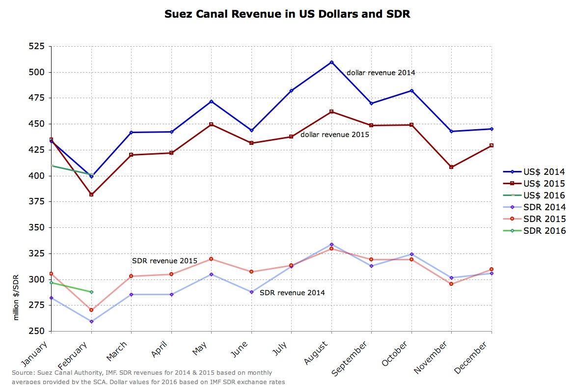 revenue $ vs SDR.JPG