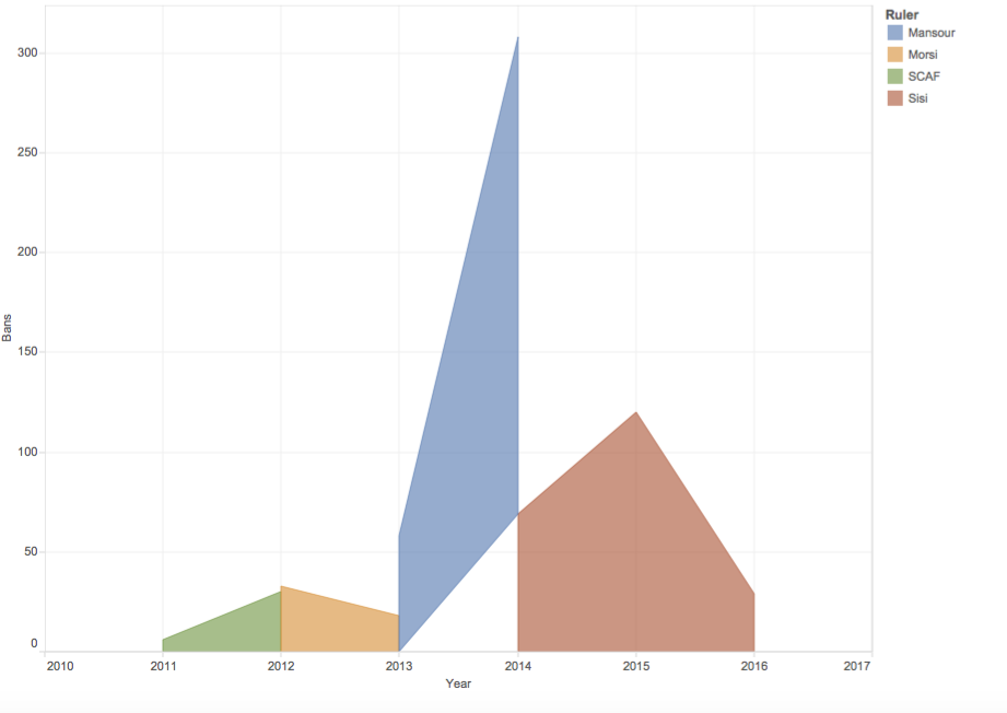 Travel bans over time