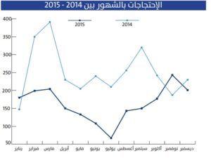 الاحتجاجات بالشهور بين 2014-2015