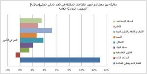 مقارنة بين معدل نمو أجور القطاعات المختلفة في العام المالي الحالي