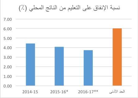 نسبة الإنفاق على التعليم من الناتج المحلي