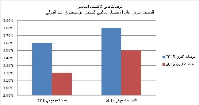 نمو الناتج المحلي ونتيجة مؤشر مديري المشروعات