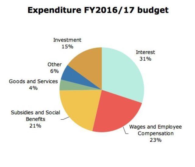 spending pie 2016-17_1