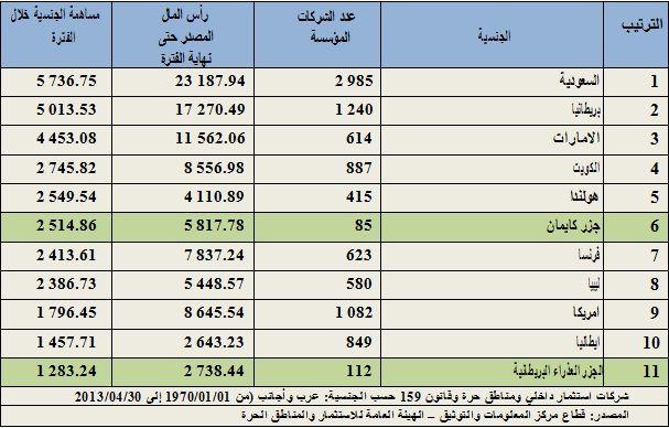 أكبر ١١ دولة مستثمرة في مصر
