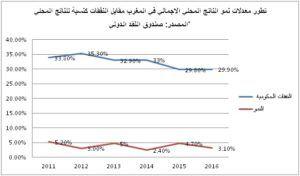 الناتج المحلي الإجمالي بالمغرب