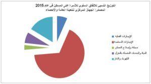 التوزيع النسبي للإنفاق السنوي للأسرة على المسكن 2015