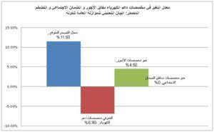 معدل التغير في مخصصات الكهرباء