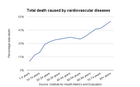 cardiovascular-death