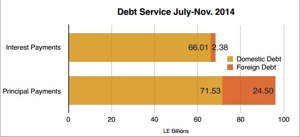 Debt Service Chart July - Nov 2014