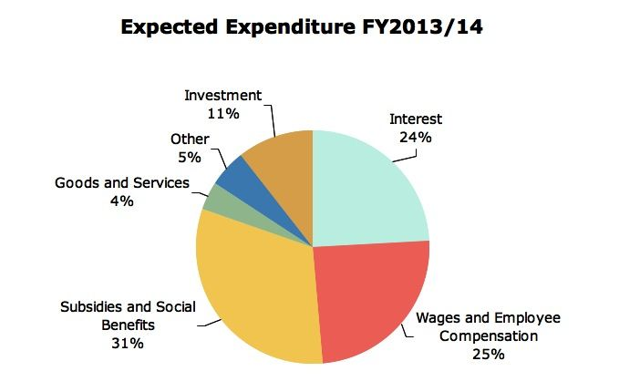 Expected Expenditure 2013/14