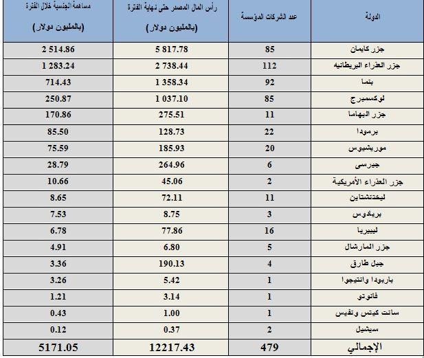 الملاذات الضريبية التي تستثمر في مصر