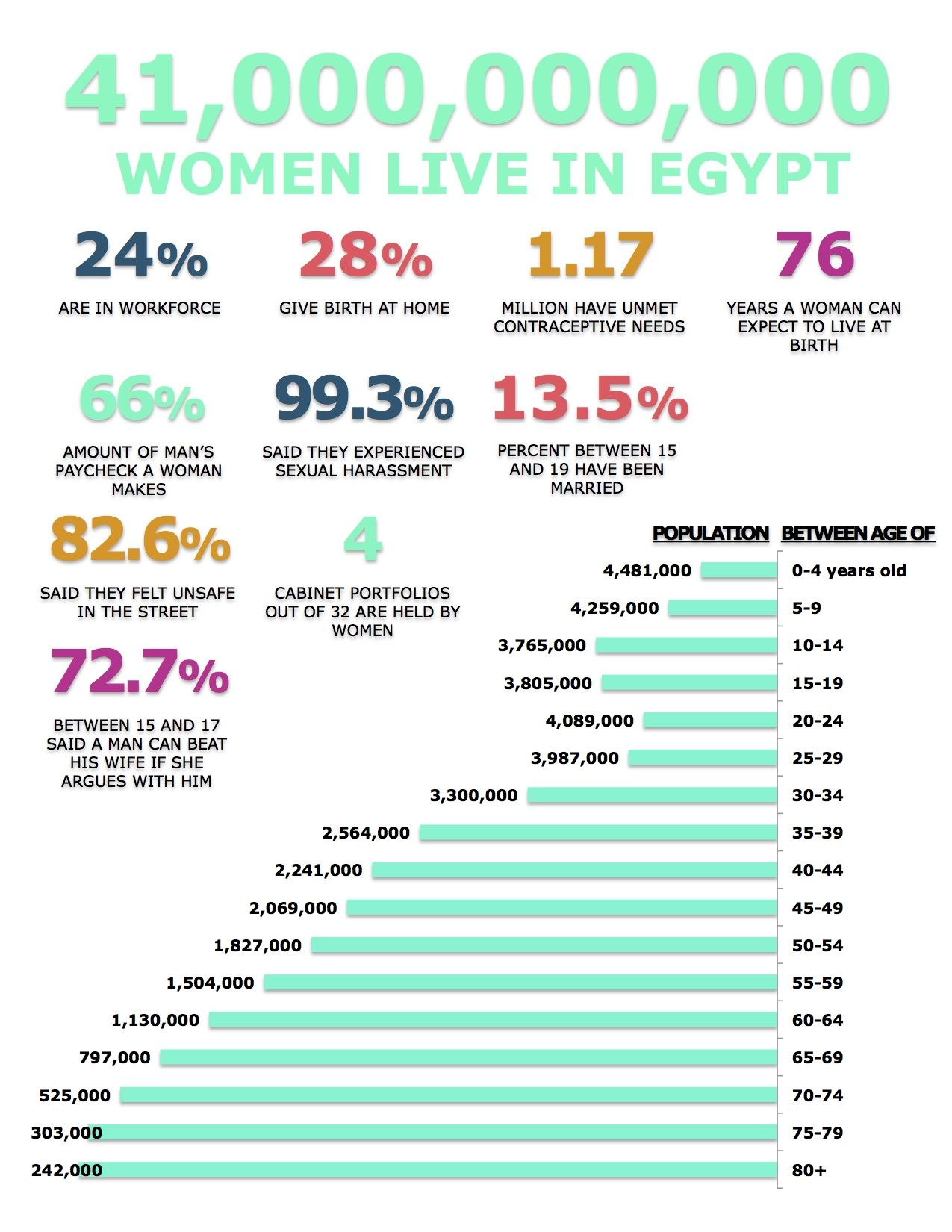 women info graphic
