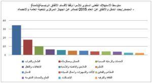 متوسط الإنفاق الفعلي للأسرة