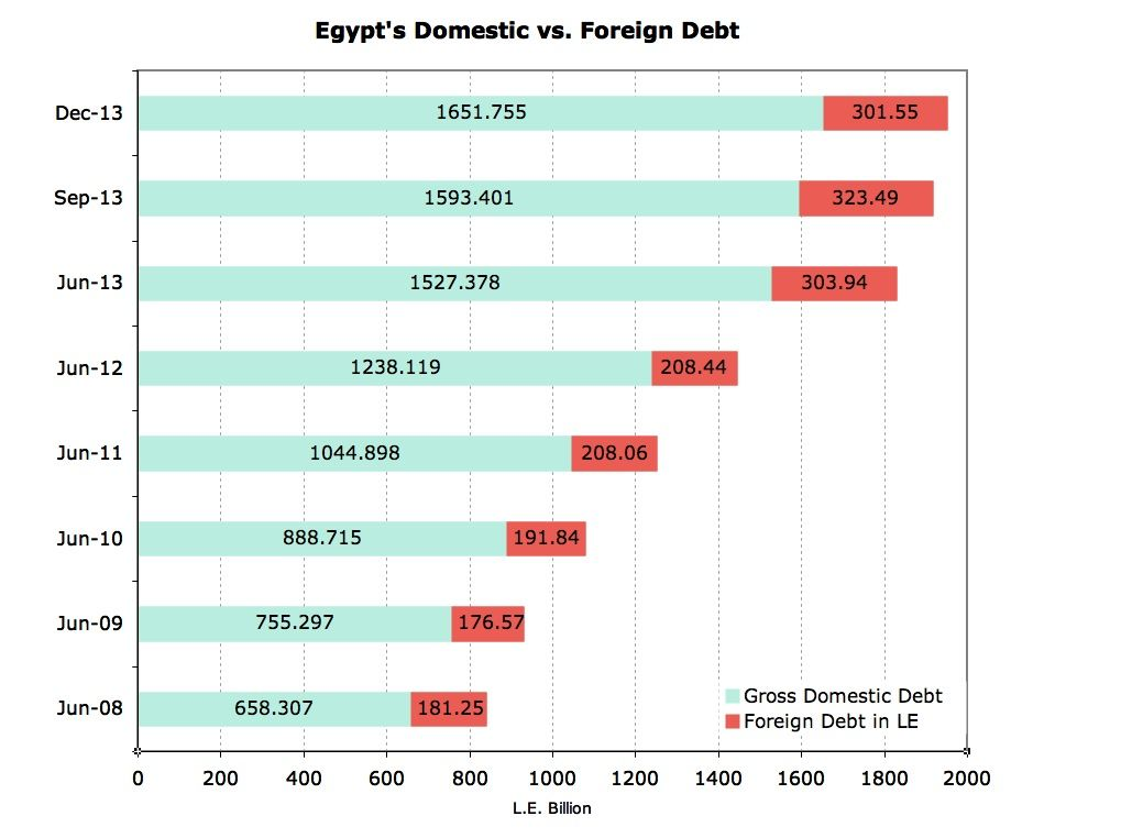 Foreign vs domestic debt
