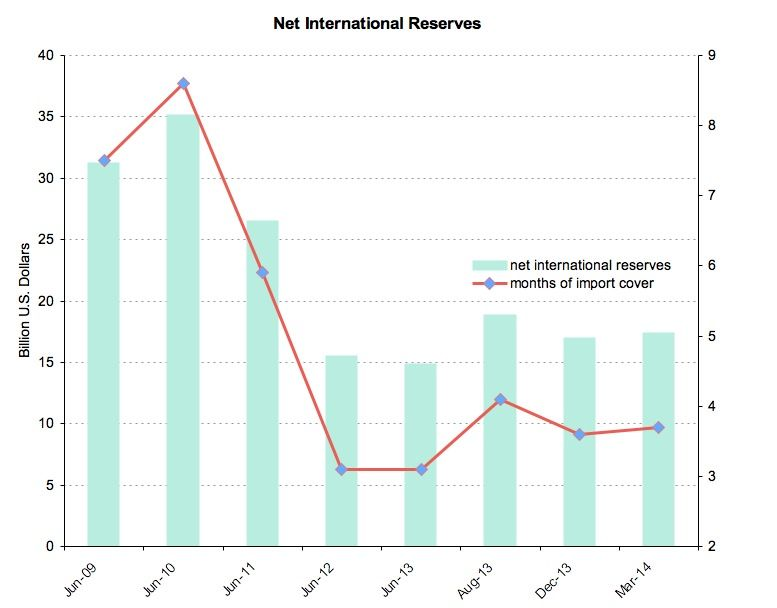 Net international reserves