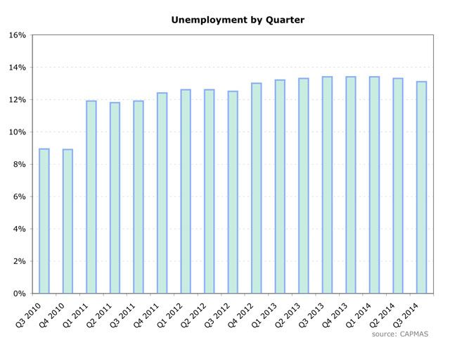 quarterly unemployment