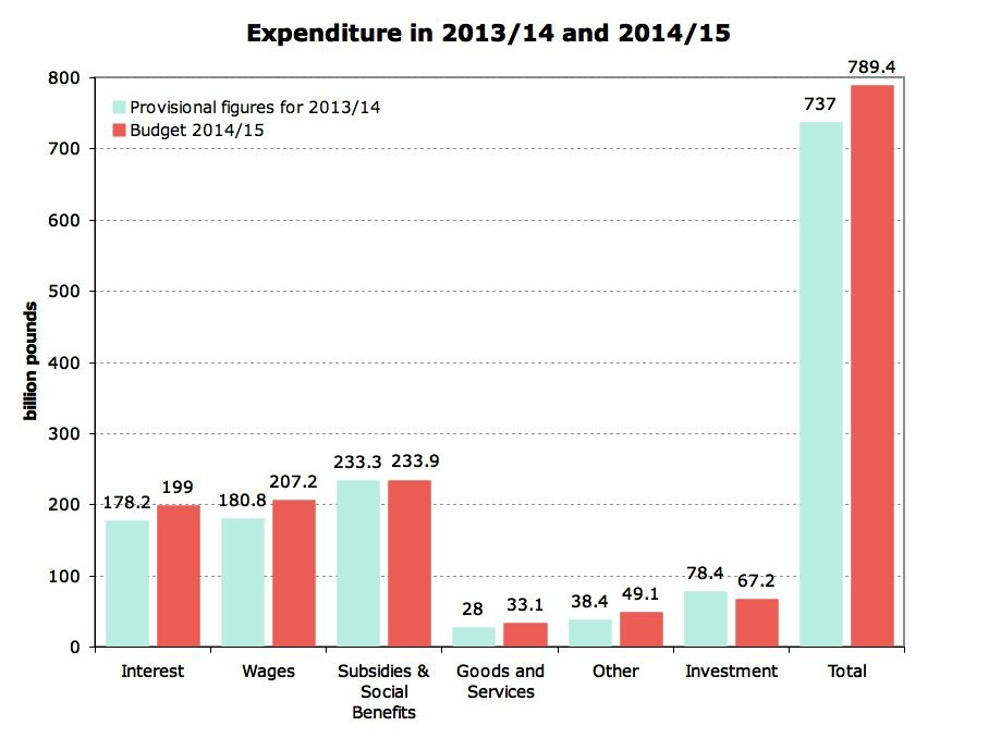 Revised Expenditure