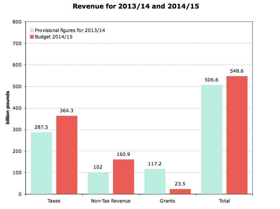 Revised Revenue Chart