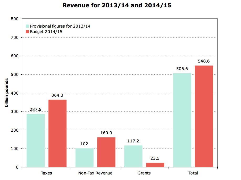 Revised Revenue Chart